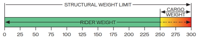 structural weight limit of bicycles